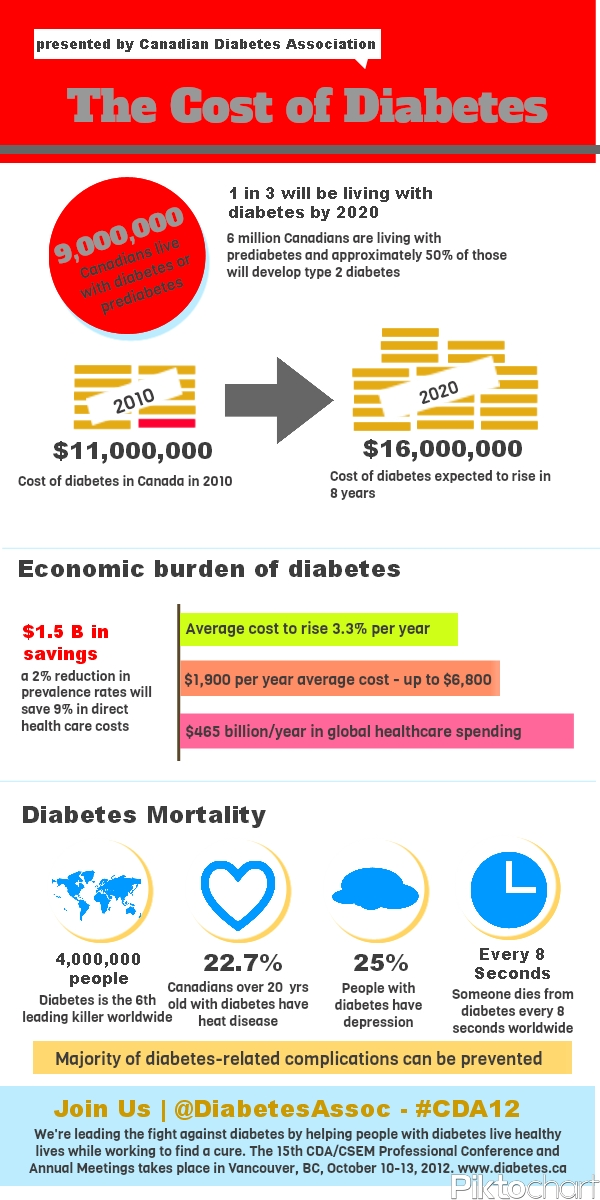 The Cost Of Diabetes [Infographic]