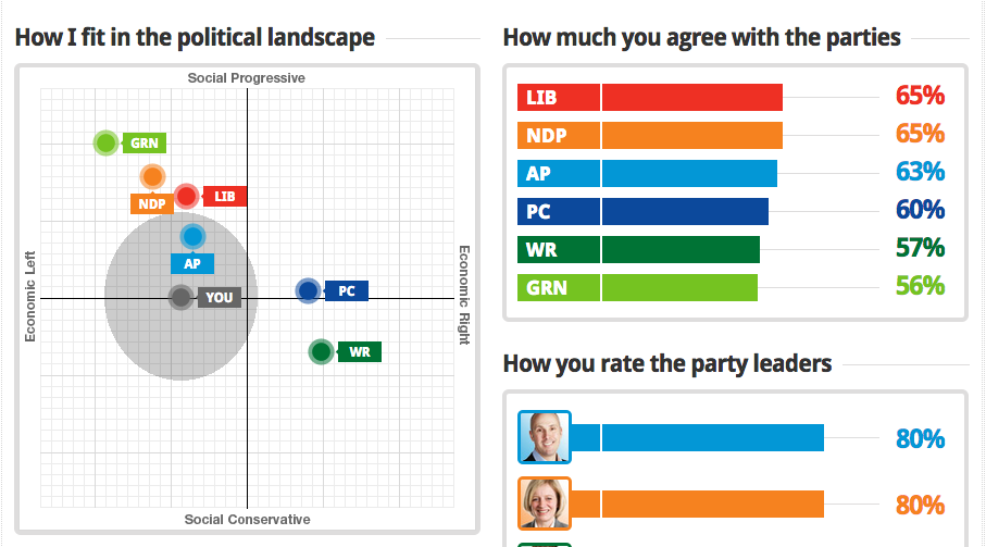 My 2015 Vote Compass Results