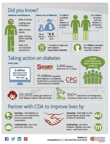 Team Diabetes Infographic