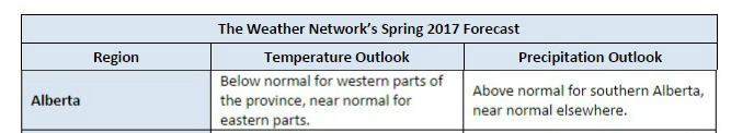 weather network spring forecast